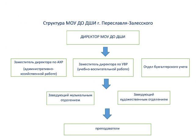 Структура ДШИ